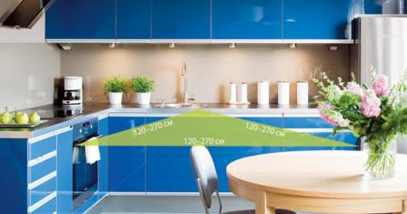 Как расположить мебель на кухне